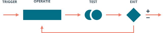 Een schematische weergave van het T.O.T.E. model, wat de opbouw van een NLP strategie laat zien.
